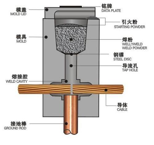 YISHANG -Fusion Welding, Zhongshan Yishang Metal Products Co, Ltd